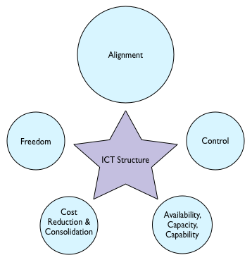 Determinants of IT Structure