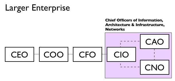 Larger Enterprise Structure